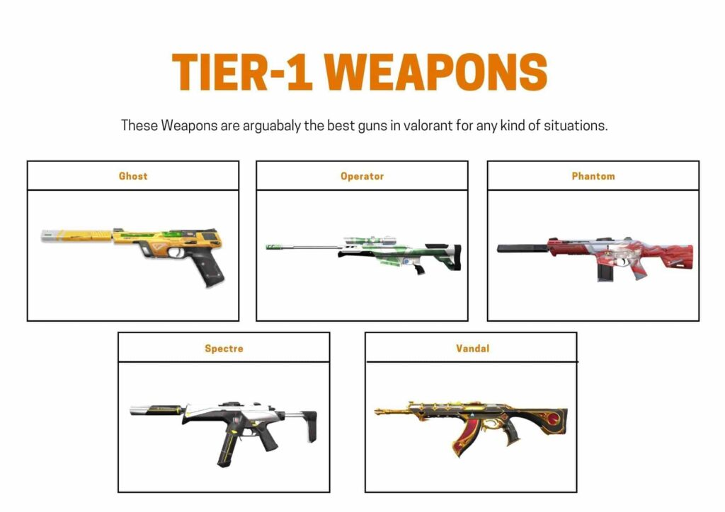 Tier-1 List of Valorant weapons